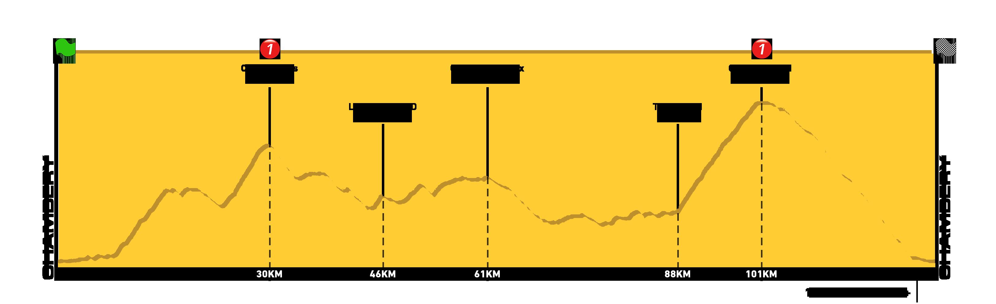 Profil - Chartreuse 125km