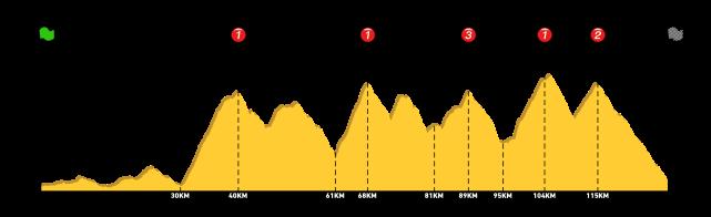Profil - Chartreuse 130km