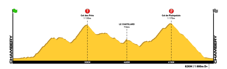 Profil - Chartreuse 80km