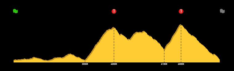 Profil - Chartreuse 85km
